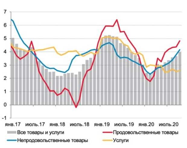 ЦБ допускает ускорение инфляции к концу 2020 года до 4,2%
