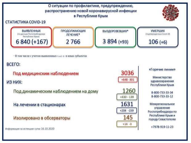 За сутки в Крыму 6 человек скончались с коронавирусом