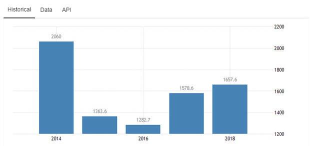 Действительно ли российская экономика так ничтожно мала?