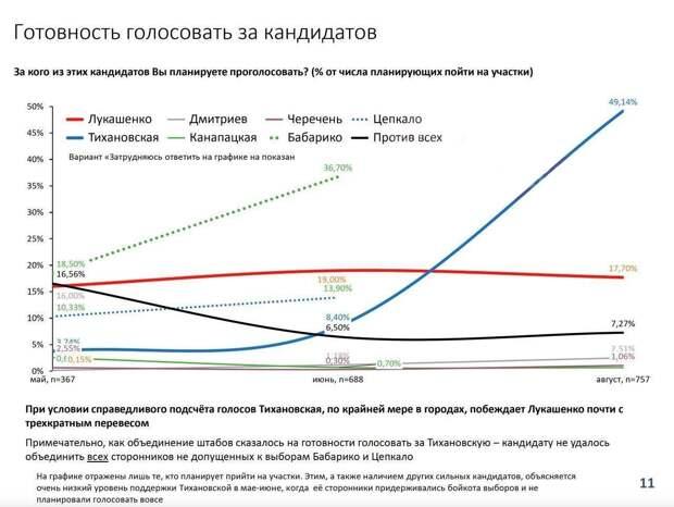 За кого белорусы готовы голосовать?