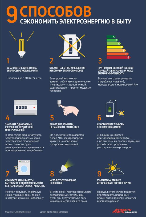 9 способов сэкономить электроэнергию в быту.