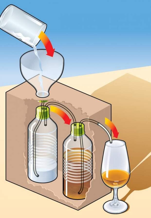 Аппарат, превращающий воду в вино