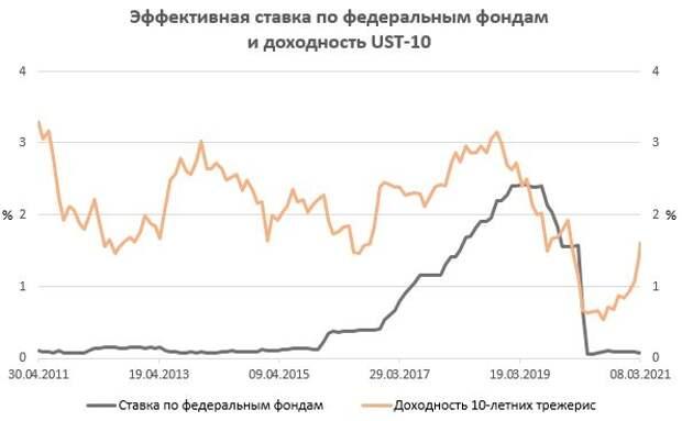 Эффективная ставка по федеральным фондам и доходность