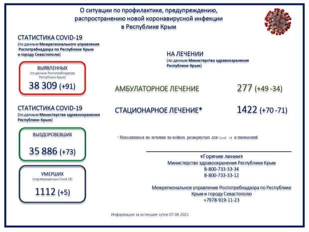 Коронавирус в Крыму и Севастополе: Последние новости, статистика на 8 апреля 2021 года