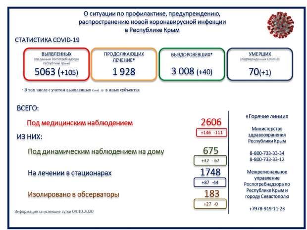 В Крыму с начала пандемии погибли 70 человек от коронавируса