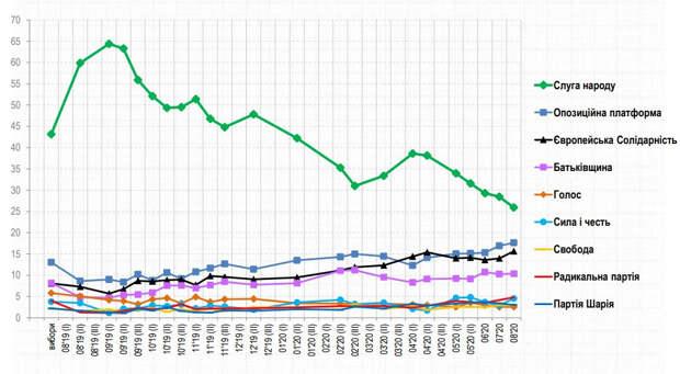 «Слуга народа» теряет страну: рейтинг партии достиг исторического минимума