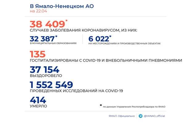 Оперштаб: на Ямале выявлено 18 новых случаев заражения коронавирусом