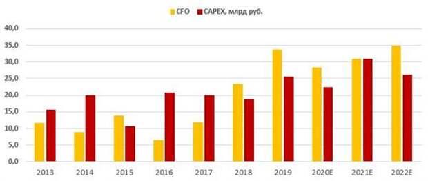 Динамика операционного денежного потока (CFO) и капитальных затрат (МСФО)