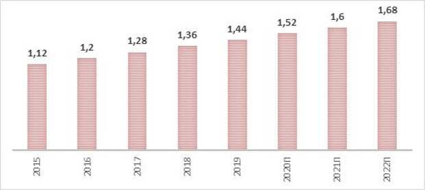 Динамика годовых дивидендов Pfizer (с прогнозными значениями)