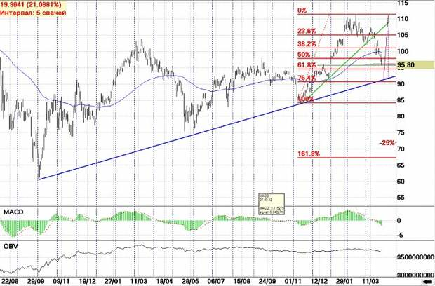 Технические срезы индекс ММВБ, «Сбербанк»-ао, «Газпром».
