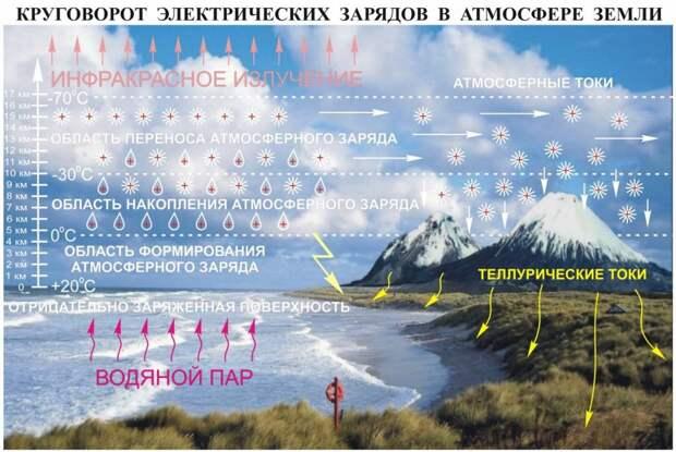 Рис. 1 Круговорот электрических зарядов в атмосфере.