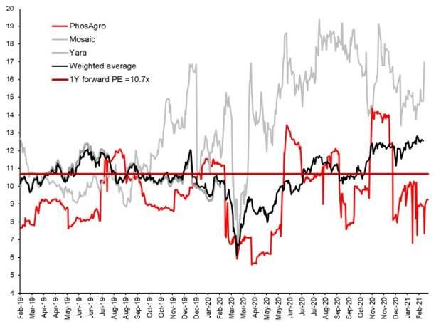 """Потенциал для дальнейшего роста акций """"ФосАгро"""" оценивается на уровне 19%"""