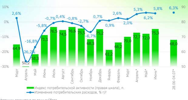 В России впервые в этом году сократились затраты домохозяйств