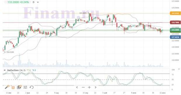 Динамика акций Siemens
