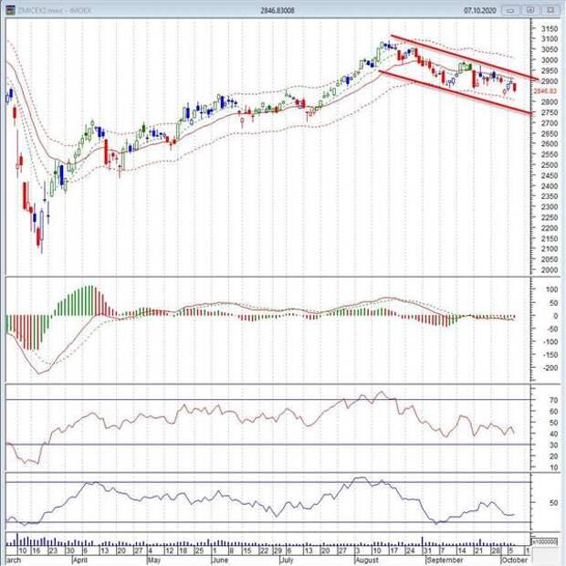 Инвесторам преждевременно думать о покупке акций циклических секторов рынка