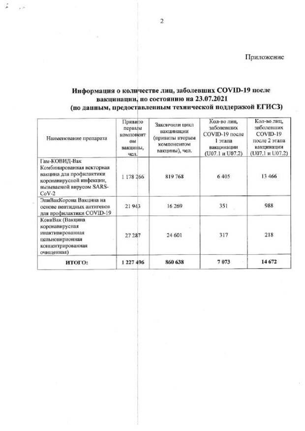 О вспышке CoVID-19 у привитых в Санкт-Петербурге