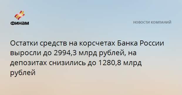 Остатки средств на корсчетах Банка России выросли до 2994,3 млрд рублей, на депозитах снизились до 1280,8 млрд рублей