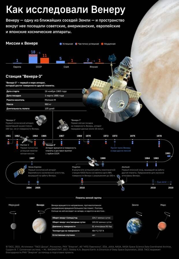 Россия на Венере: началось планирование первой российской космической миссии