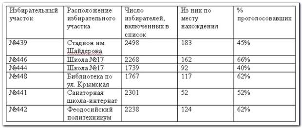 Ход голосования по Феодосии на период 13-15 часов 18 марта 2018 года
