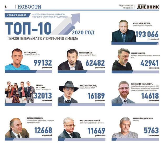 Топ-10 петербуржцев в 2020 году