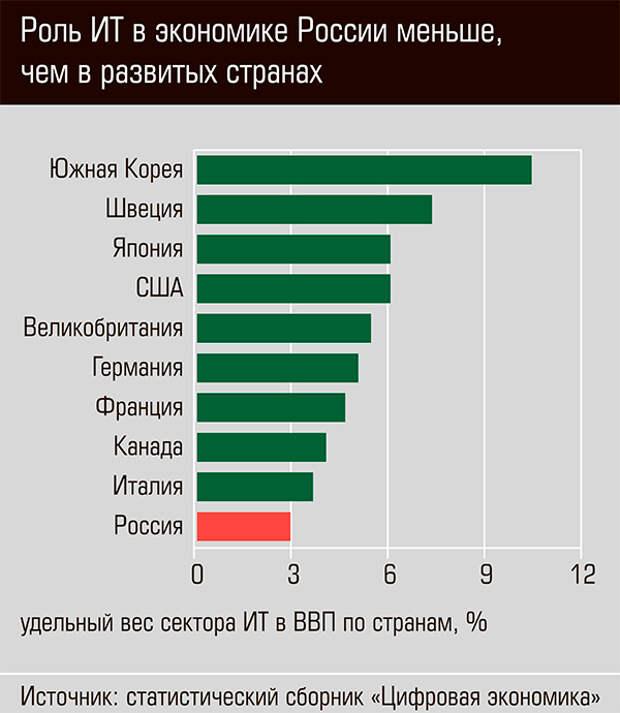 Роль ИТ в экономике России меньше, чем в развитых странах 13-05.jpg