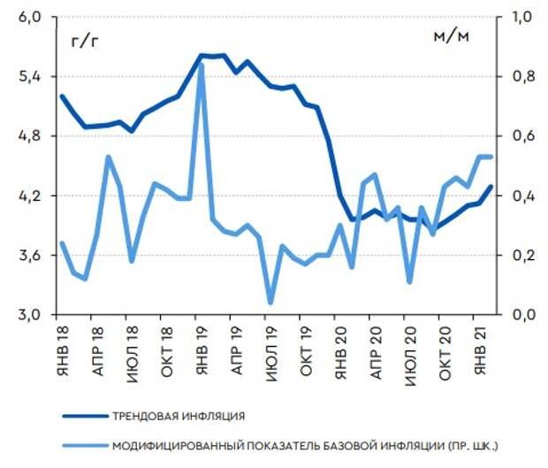 Оценки трендовой инфляции