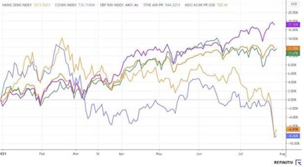 Почему падают китайские акции?