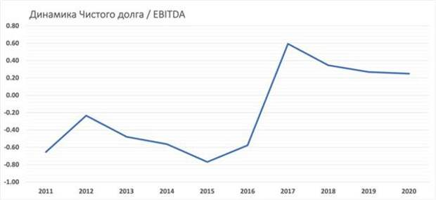 Чистый долг/EBITDA