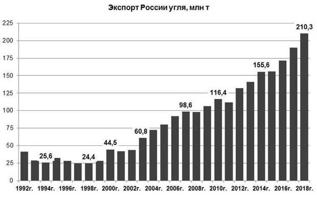 Экспансия российского угля: от Восточной Европы до Бразилии и Индонезии