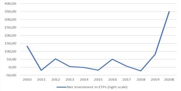 Динамика чистых вложений ETF в серебро