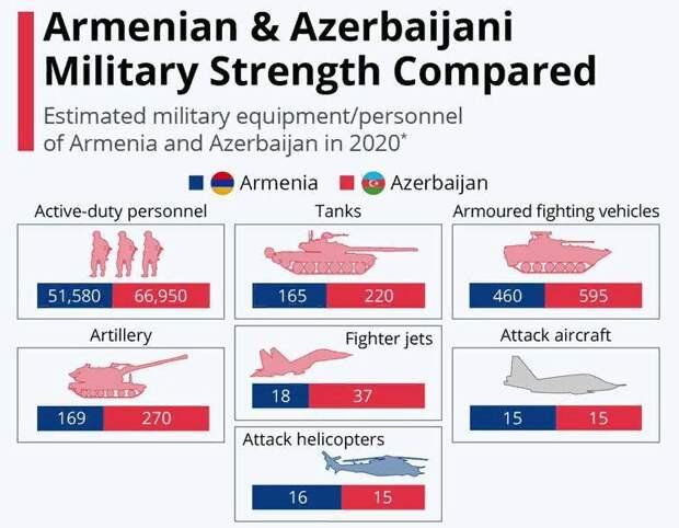 Соотношение сил армий Азербайджана и Армении