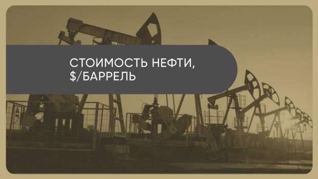 Снижение объемов добычи в США повлияло на темпы роста нефтяных котировок