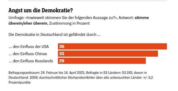 США отрицательно влияют на мировую демократию