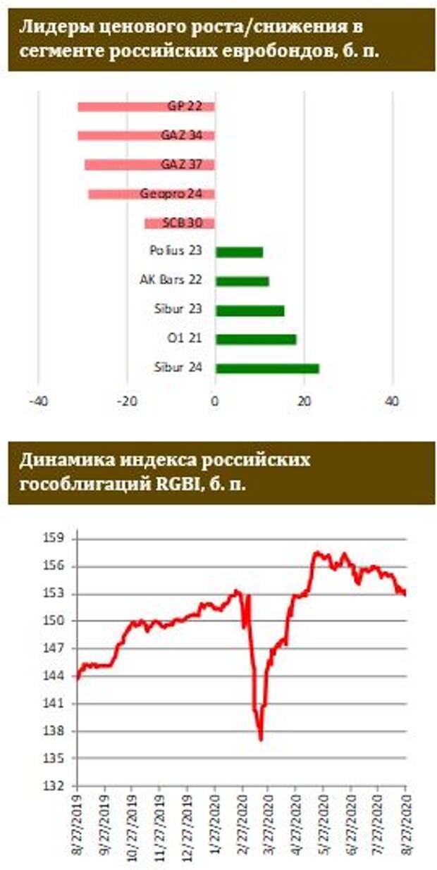 ФИНАМ: Российские евробонды остановили падение