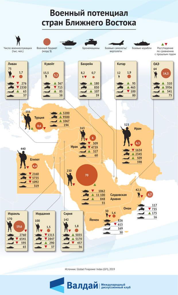 Военный потенциал стран Ближнего Востока