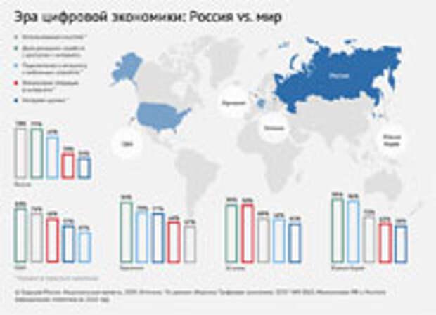 Цифровизация экономики: тренд общий, пути разные