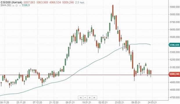 Давление на российские акции оказывают снижение нефти и возрастающие санкционные риски