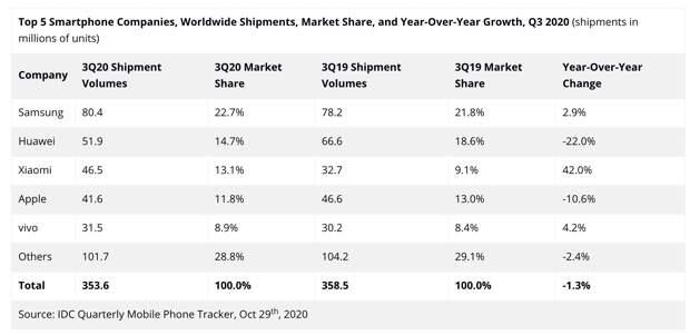 Итоги 2020 года. Рынок смартфонов и телефонов – ключевые игроки и события
