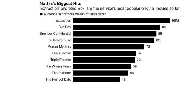 «Тайлер Рейк», «Птичий короб» и «Ирландец» вошли в топ-10 самых популярных фильмов Netflix