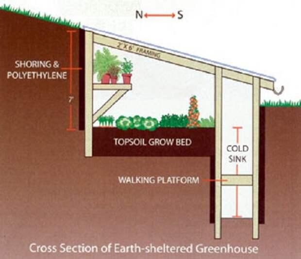 Органическое земледелие, пермакультура: схема подземной теплицы