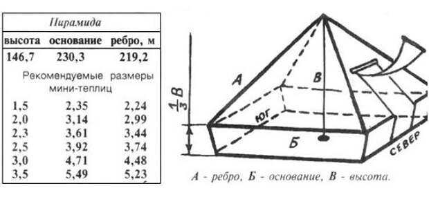 Чертеж с размерами для строительства теплицы пирамиды