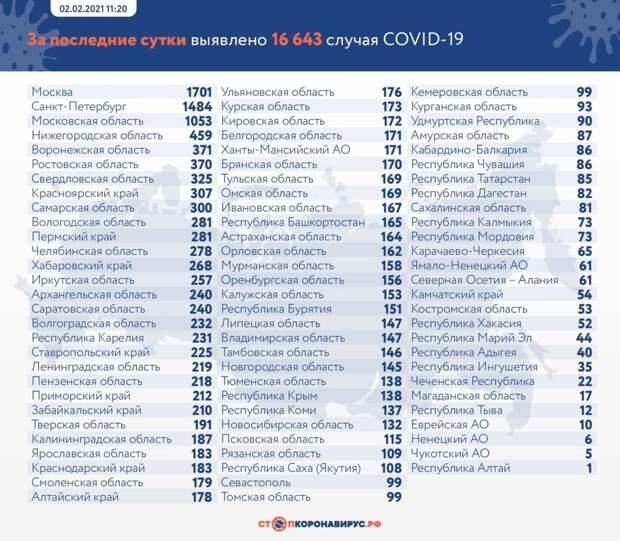 Коронавирус в России: сколько заболевших, умерших и вылечившихся 2 февраля
