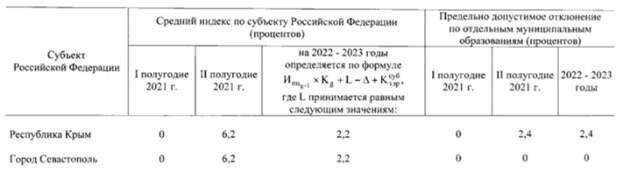 Россияне возмущены новым повышением тарифов ЖКУ с 1 июля 2021 года