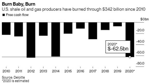 Израильский газопровод, антироссийская треска и убытки сланцевой отрасли