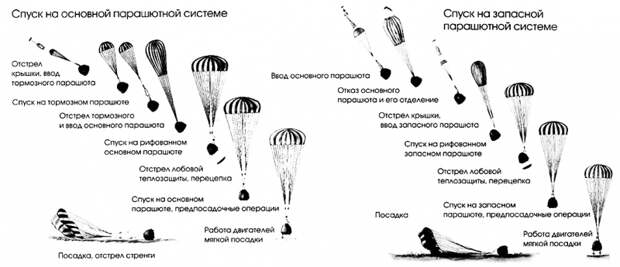 Работа комплекса средств приземления корабля «Союз». Графика РКК «Энергия» из книги «Ракетно-космическая корпорация «Энергия» мимени С.П.Королева, 1946-1996