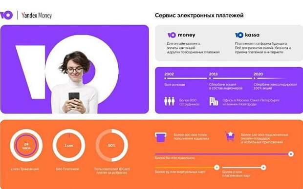 """""""Яндекс.Деньги"""" меняет бренд"""