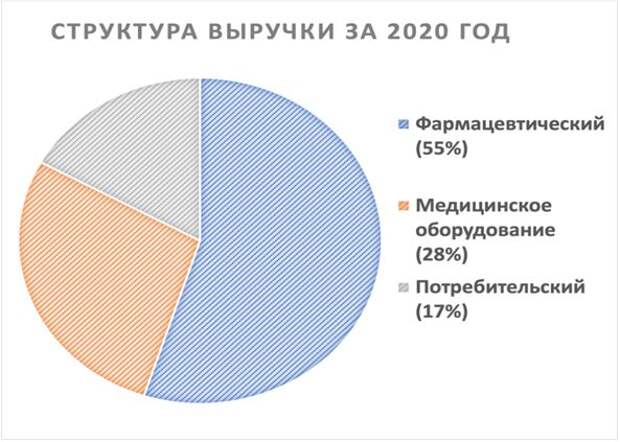 Структура выручки на 2020 год