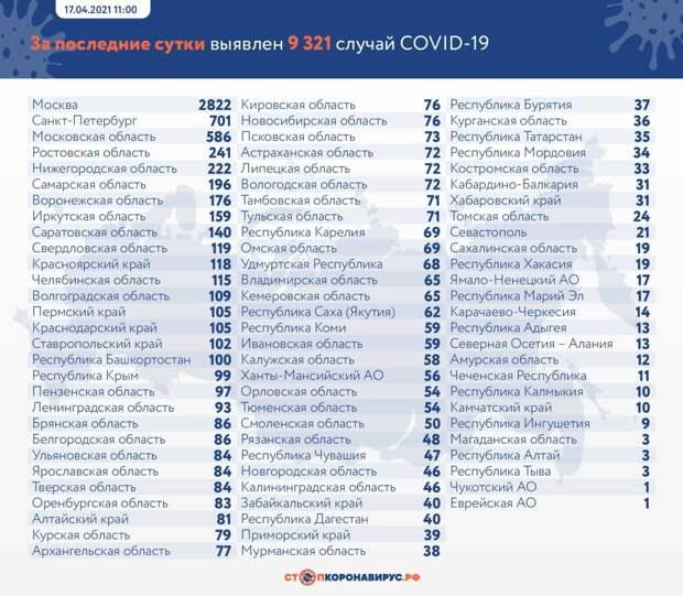 Суточный прирост случаев ковида в России превысил 9 тысяч впервые с 9 апреля