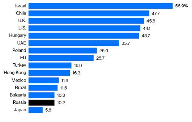 Процент полностью привившихся граждан по состоянию на 17 июня