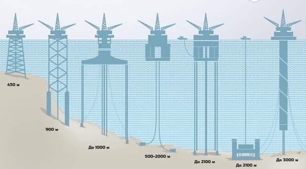 Нефтевышки